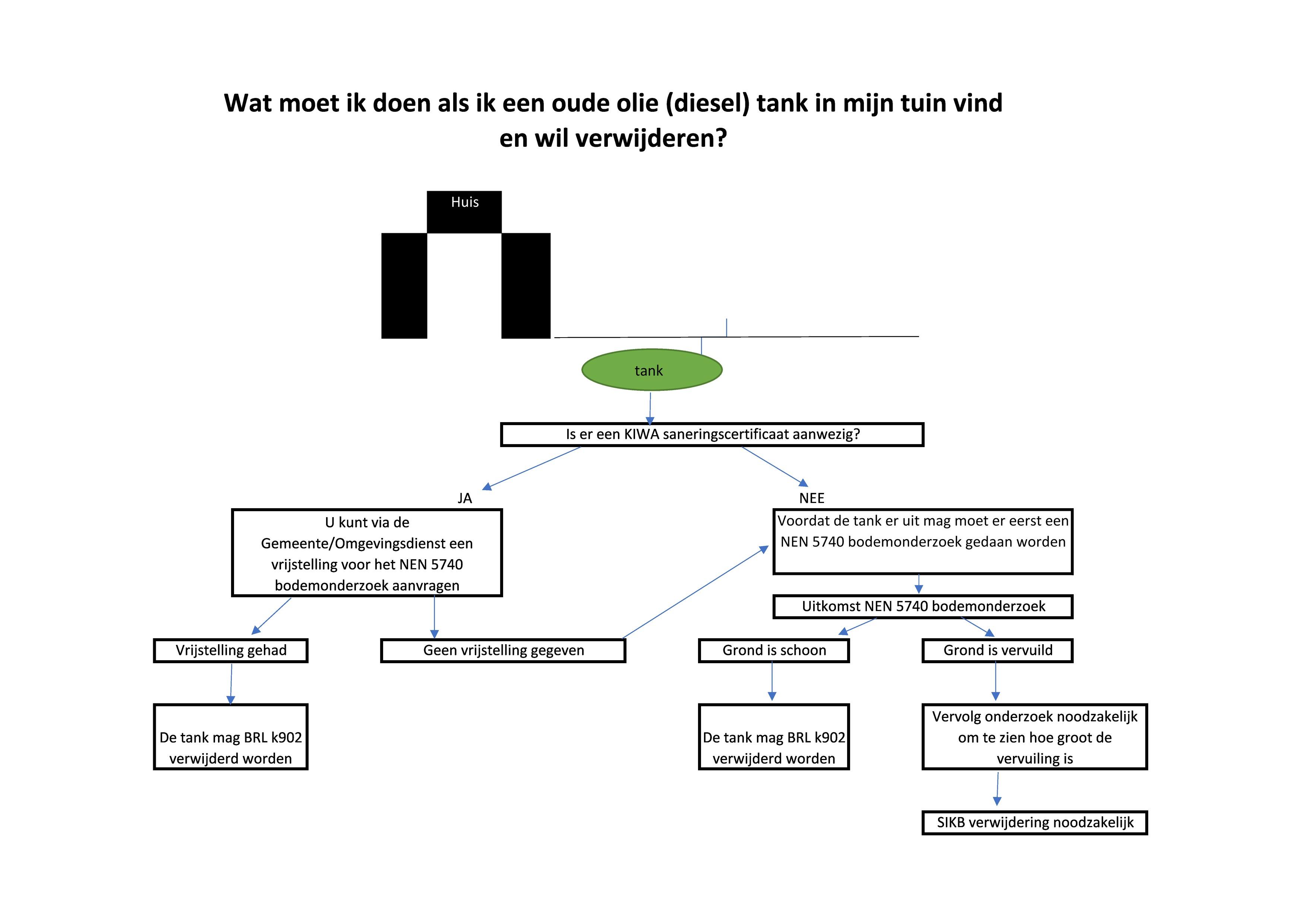 ondergrondse tank schema